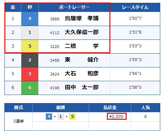 桐生レース結果