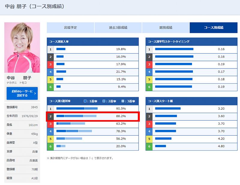 選手データ2
